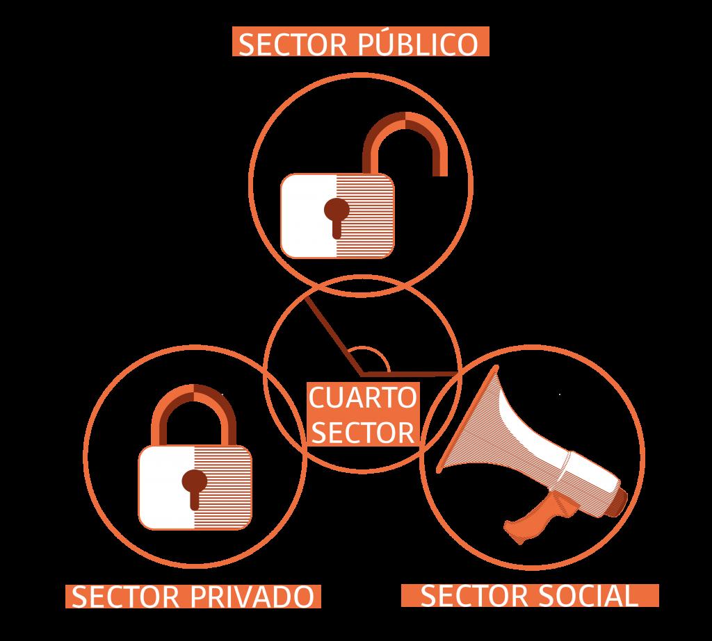 Cuarto Sector